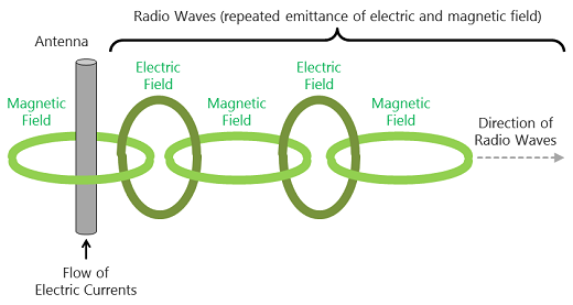 What are Radio Waves? | About Antenna | Innovation | HARADA Radio Wave Diagram on